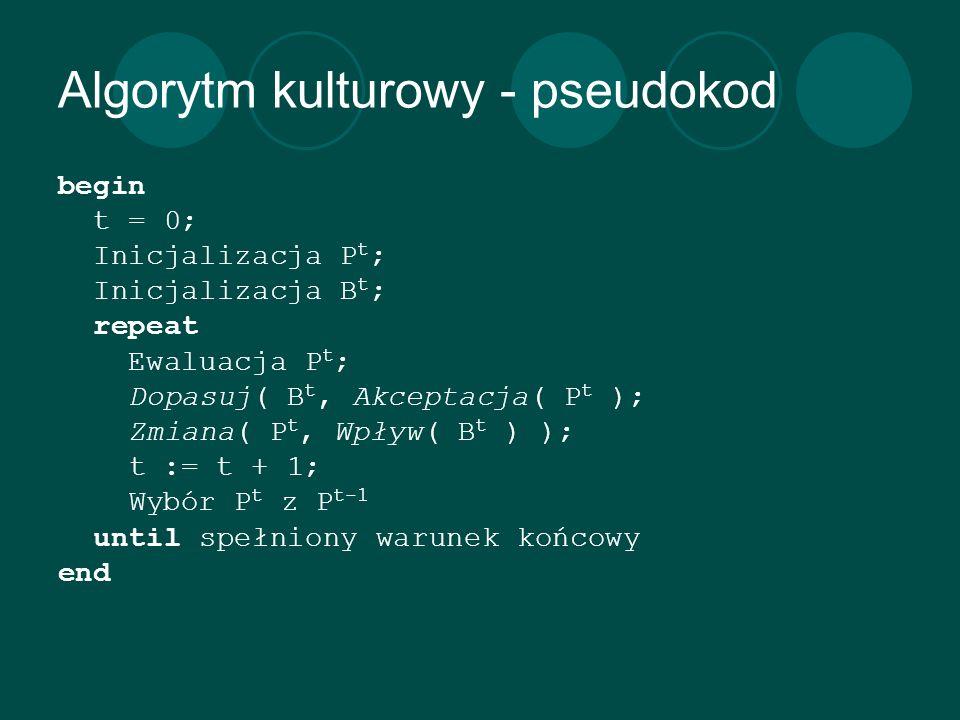 Algorytm kulturowy - pseudokod begin t = 0; Inicjalizacja P t ; Inicjalizacja B t ; repeat Ewaluacja P t ; Dopasuj( B t, Akceptacja( P t ); Zmiana( P