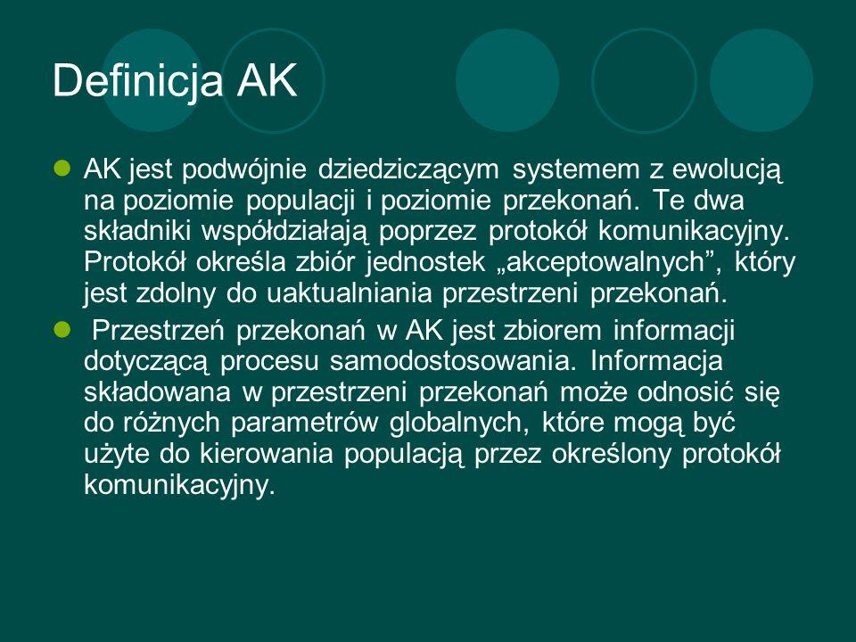 Definicja AK AK jest podwójnie dziedziczącym systemem z ewolucją na poziomie populacji i poziomie przekonań. Te dwa składniki współdziałają poprzez pr