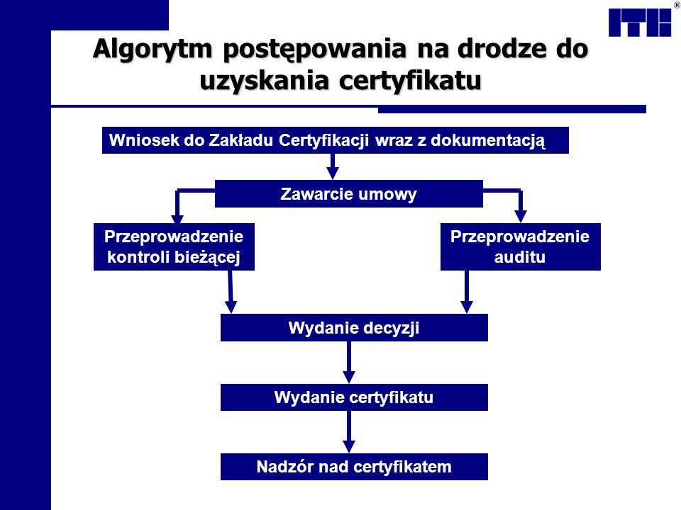 Algorytm postępowania na drodze do uzyskania certyfikatu Wniosek do Zakładu Certyfikacji wraz z dokumentacją Zawarcie umowy Przeprowadzenie kontroli b