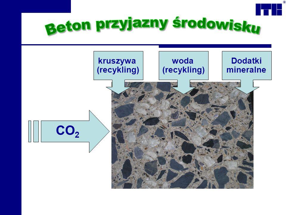CO 2 kruszywa (recykling) woda (recykling) Dodatki mineralne