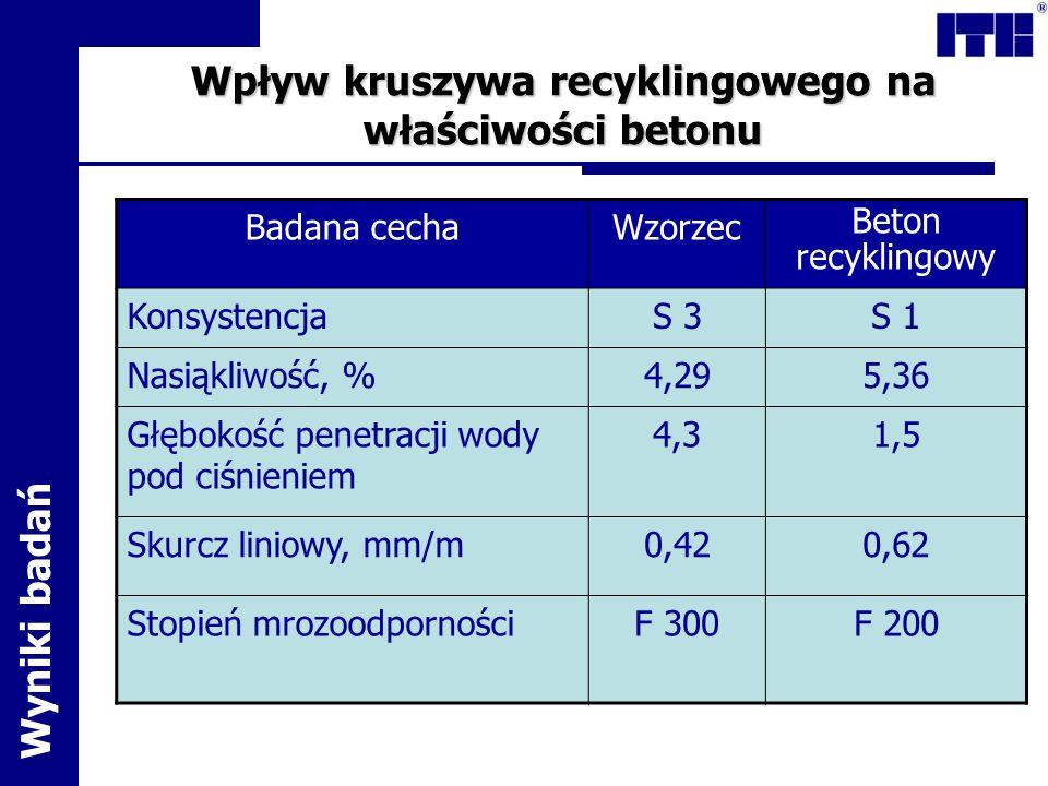 Wpływ kruszywa recyklingowego na właściwości betonu Badana cechaWzorzec Beton recyklingowy KonsystencjaS 3S 1 Nasiąkliwość, %4,295,36 Głębokość penetr