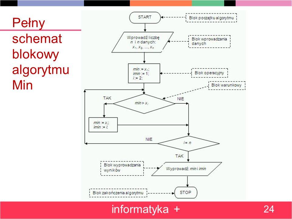 Pełny schemat blokowy algorytmu Min informatyka + 24