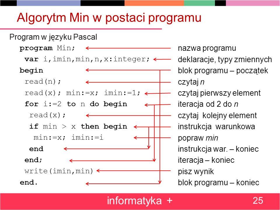 Algorytm Min w postaci programu Program w języku Pascal program Min; var i,imin,min,n,x:integer; begin read(n); read(x); min:=x; imin:=1; for i:=2 to