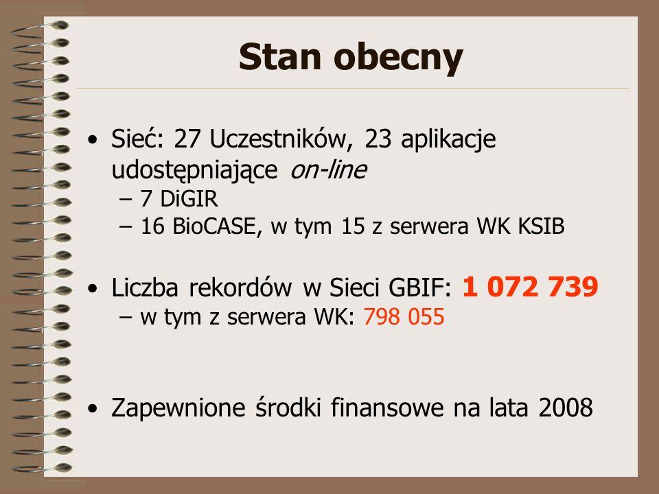 Stan obecny Sieć: 27 Uczestników, 23 aplikacje udostępniające on-line –7 DiGIR –16 BioCASE, w tym 15 z serwera WK KSIB Liczba rekordów w Sieci GBIF: 1 072 739 –w tym z serwera WK: 798 055 Zapewnione środki finansowe na lata 2008