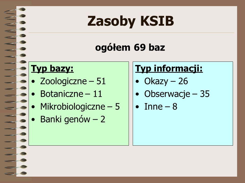 Zasoby KSIB Typ bazy: Zoologiczne – 51 Botaniczne – 11 Mikrobiologiczne – 5 Banki genów – 2 Typ informacji: Okazy – 26 Obserwacje – 35 Inne – 8 ogółem 69 baz