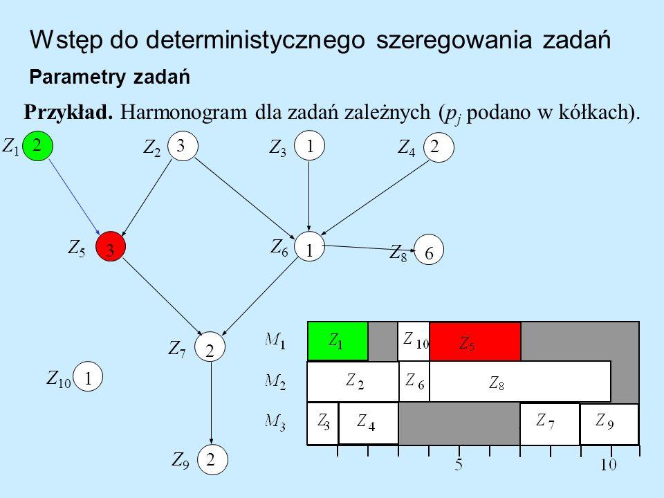 Wstęp do deterministycznego szeregowania zadań Parametry zadań Przykład. Harmonogram dla zadań zależnych (p j podano w kółkach). 2 6 3 Z5Z5 1 1 2 3 1