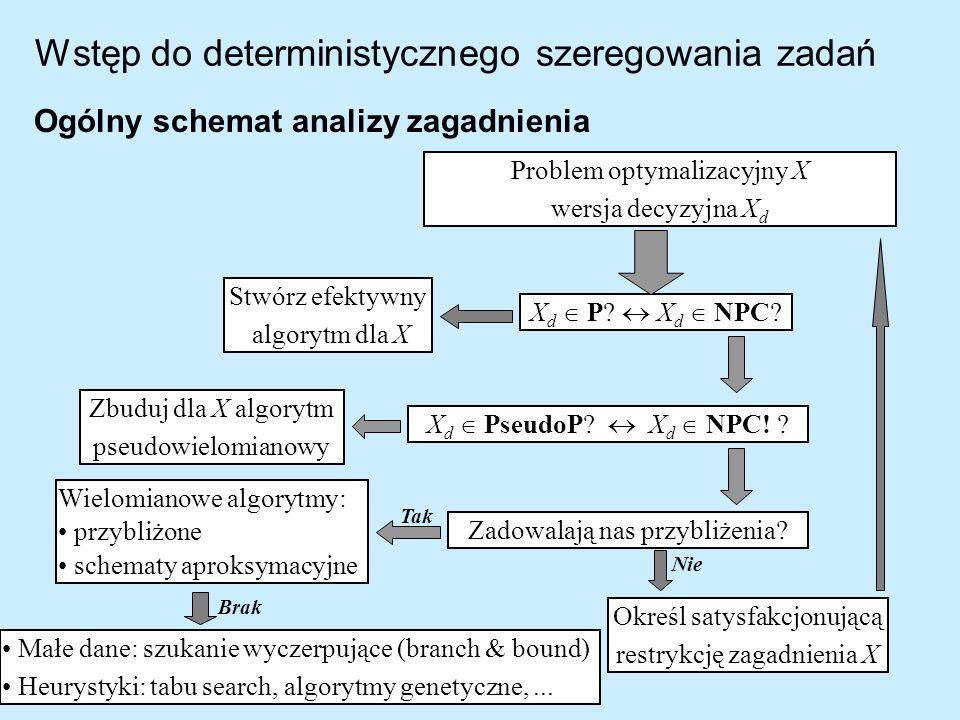 Ogólny schemat analizy zagadnienia Problem optymalizacyjny X wersja decyzyjna X d X d P? X d NPC? Stwórz efektywny algorytm dla X X d PseudoP? X d NPC
