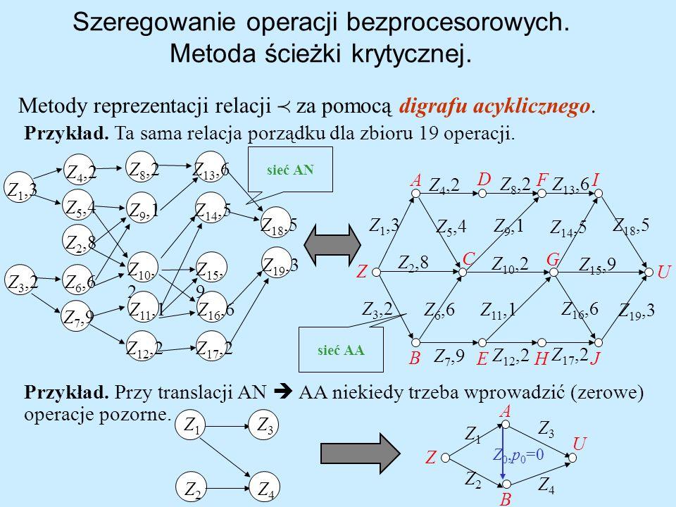 Szeregowanie operacji bezprocesorowych. Metoda ścieżki krytycznej. Przykład. Ta sama relacja porządku dla zbioru 19 operacji. Z 1,3 Z 2,8 Z 3,2 Z 4,2