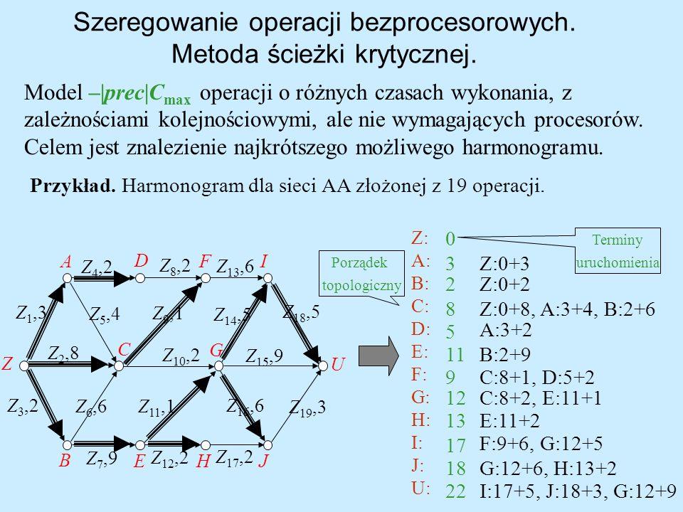 Szeregowanie operacji bezprocesorowych. Metoda ścieżki krytycznej. Z: A: B: C: D: E: F: G: H: I: J: U: 0 Z:0+33 Z:0+22 Z:0+8, A:3+4, B:2+68 A:3+2 5 B: