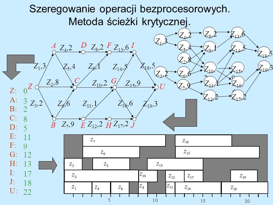 Szeregowanie operacji bezprocesorowych. Metoda ścieżki krytycznej. Z: A: B: C: D: E: F: G: H: I: J: U: 0 3 2 8 5 11 9 12 13 17 18 22 Z 1,3 Z 2,8 Z 3,2