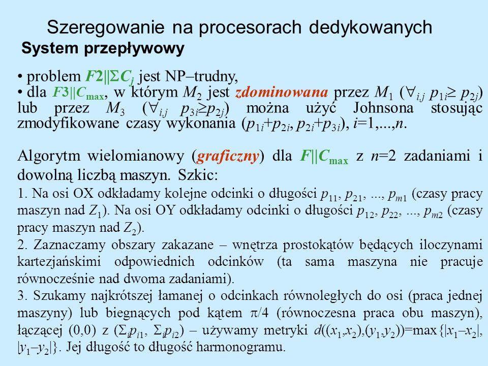 Szeregowanie na procesorach dedykowanych System przepływowy Algorytm wielomianowy (graficzny) dla F  C max z n=2 zadaniami i dowolną liczbą maszyn. Sz