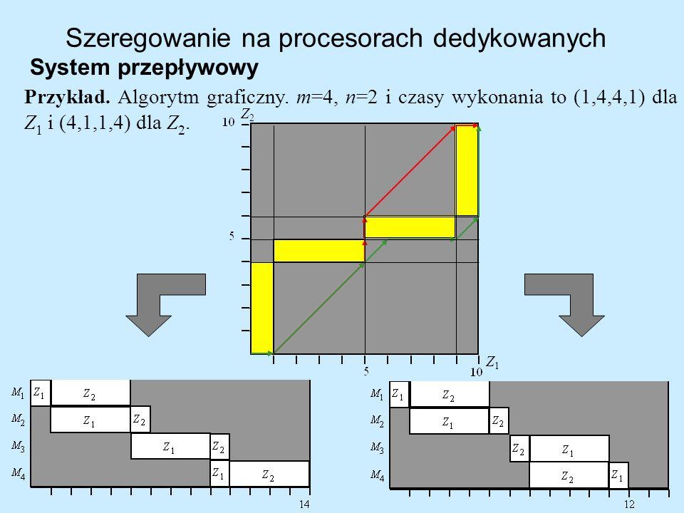 Szeregowanie na procesorach dedykowanych System przepływowy Przykład. Algorytm graficzny. m=4, n=2 i czasy wykonania to (1,4,4,1) dla Z 1 i (4,1,1,4)