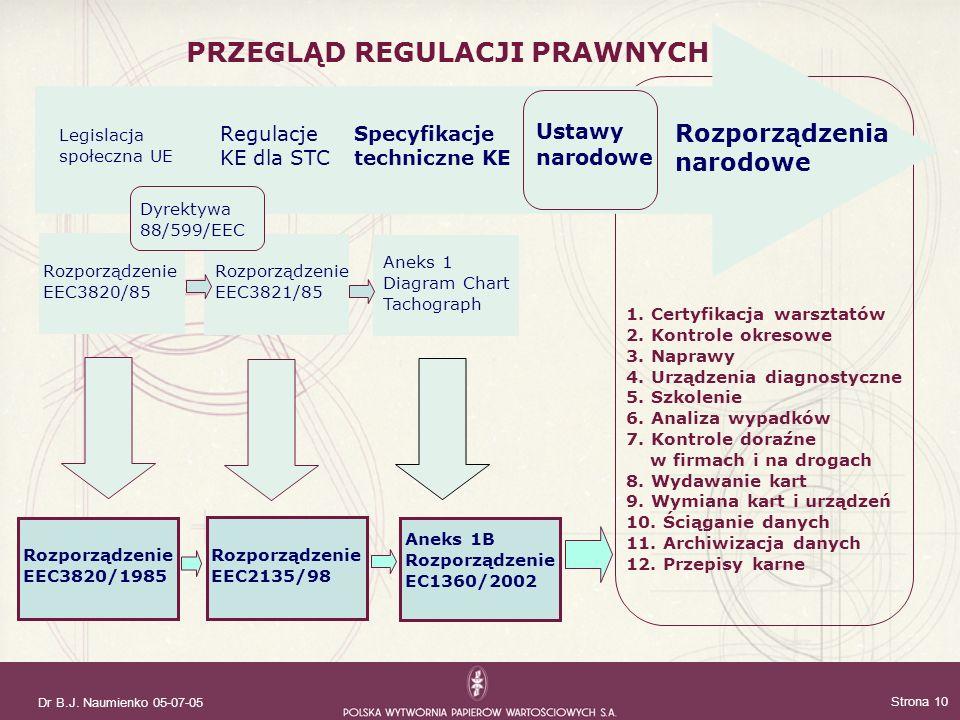 Dr B.J. Naumienko 05-07-05 Strona 10 PRZEGLĄD REGULACJI PRAWNYCH Legislacja społeczna UE Regulacje KE dla STC Specyfikacje techniczne KE Rozporządzeni