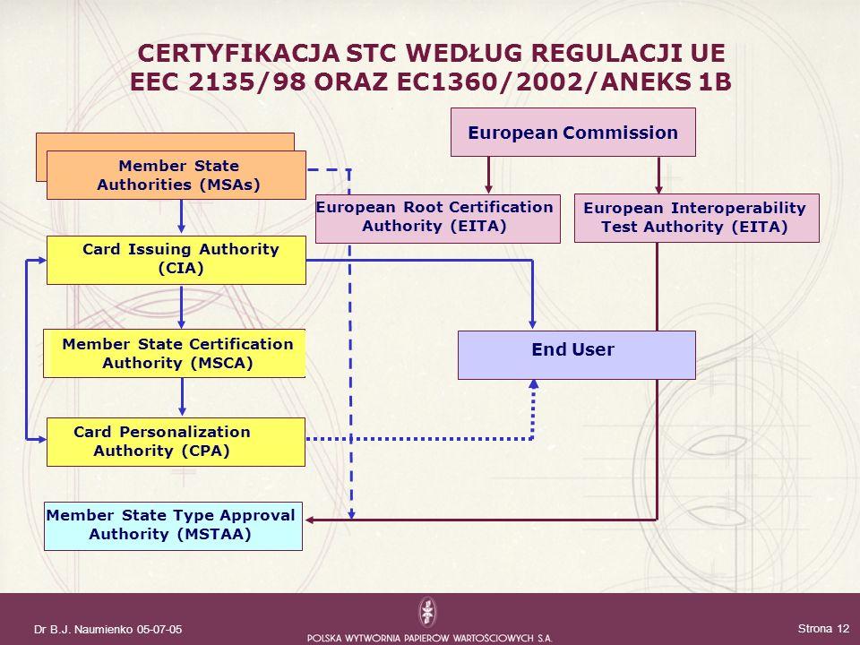 Dr B.J. Naumienko 05-07-05 Strona 12 CERTYFIKACJA STC WEDŁUG REGULACJI UE EEC 2135/98 ORAZ EC1360/2002/ANEKS 1B Member State Certification Authority (