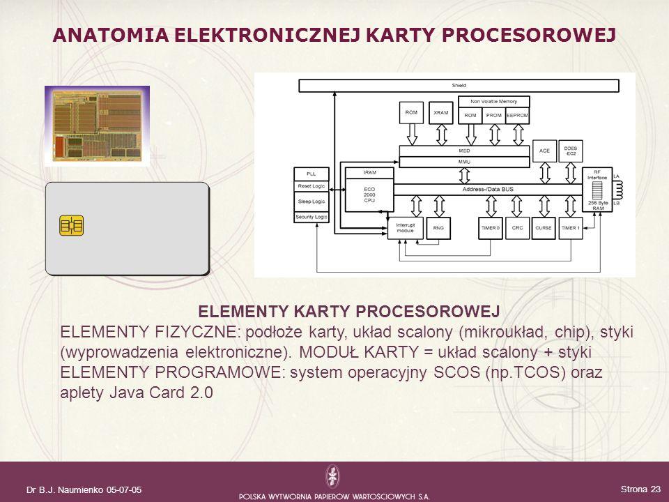 Dr B.J. Naumienko 05-07-05 Strona 23 ANATOMIA ELEKTRONICZNEJ KARTY PROCESOROWEJ ELEMENTY KARTY PROCESOROWEJ ELEMENTY FIZYCZNE: podłoże karty, układ sc