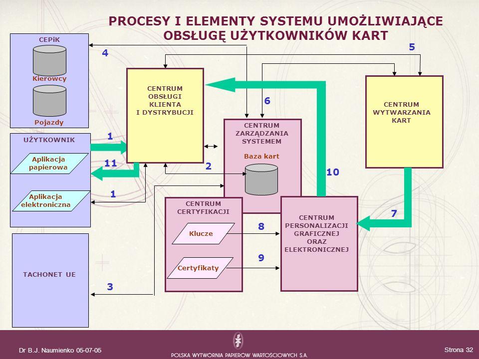 Dr B.J. Naumienko 05-07-05 Strona 32 UŻYTKOWNIK CENTRUM WYTWARZANIA KART CENTRUM CERTYFIKACJI CENTRUM PERSONALIZACJI GRAFICZNEJ ORAZ ELEKTRONICZNEJ CE