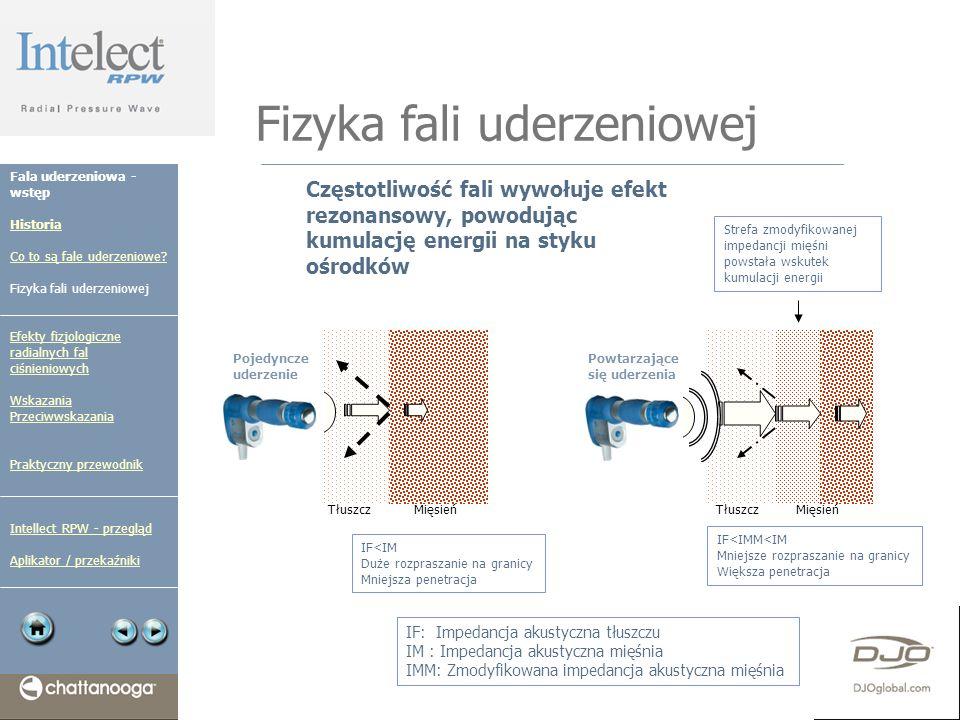 Fizyka fali uderzeniowej Częstotliwość fali wywołuje efekt rezonansowy, powodując kumulację energii na styku ośrodków TłuszczMięsień IF: Impedancja ak