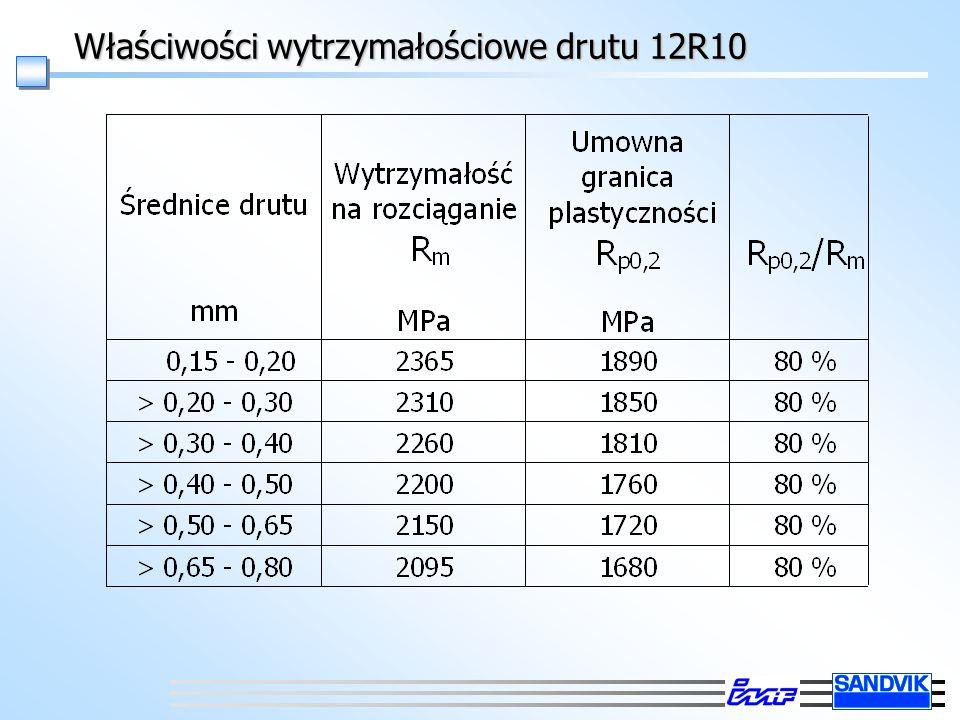 Właściwości wytrzymałościowe drutu 12R10