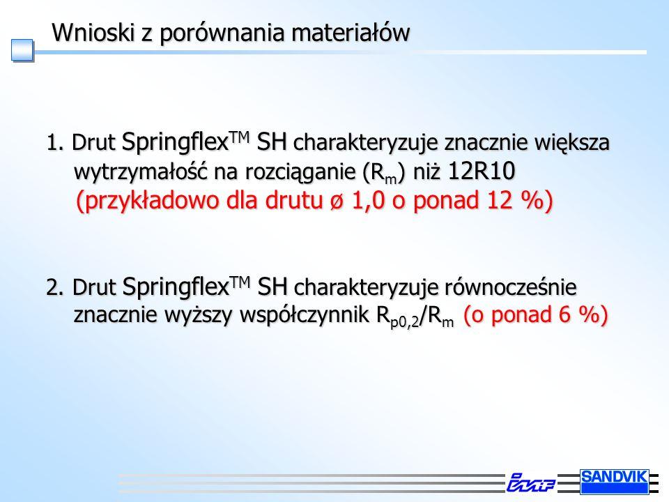 Wnioski z porównania materiałów 1. Drut Springflex TM SH charakteryzuje znacznie większa wytrzymałość na rozciąganie (R m ) niż 12R10 (przykładowo dla