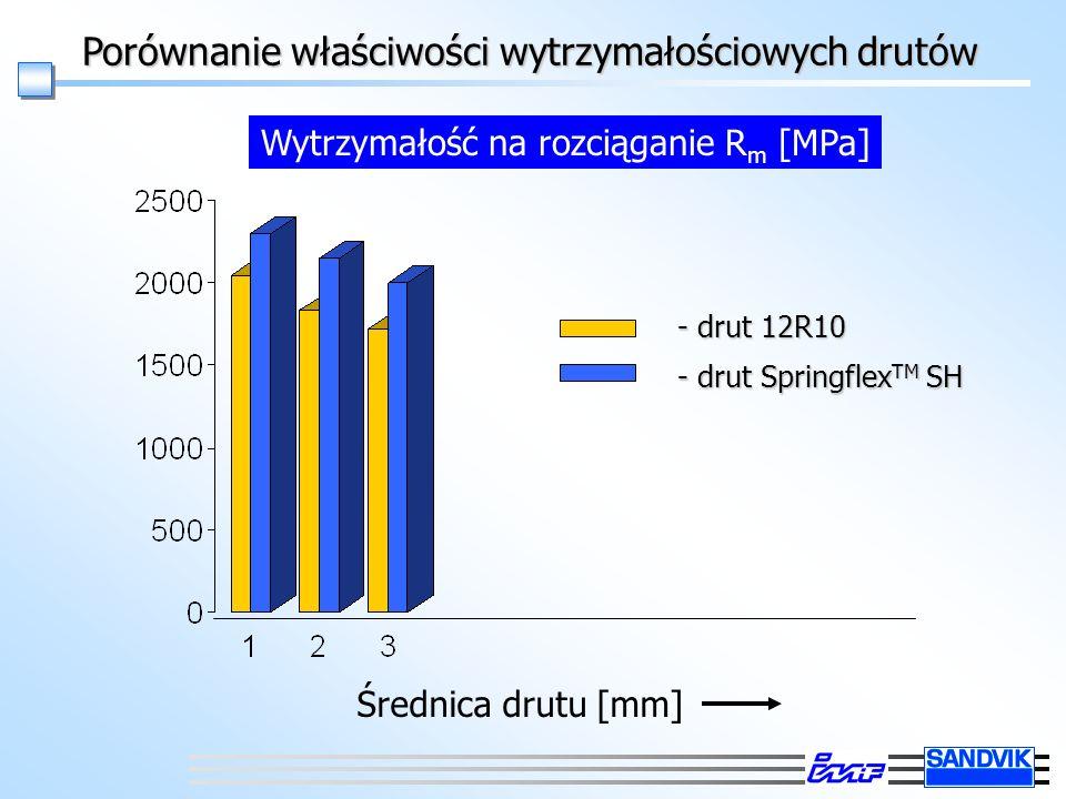 Porównanie właściwości wytrzymałościowych drutów Wytrzymałość na rozciąganie R m [MPa] Średnica drutu [mm] - drut 12R10 - drut Springflex TM SH