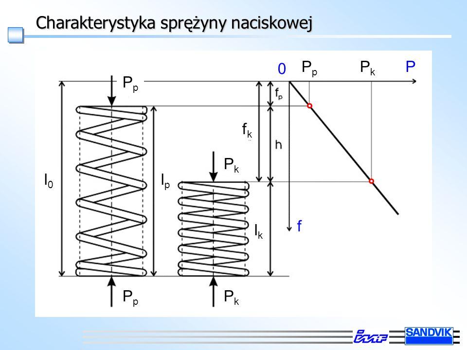 Charakterystyka sprężyny naciskowej PkPk P f PpPp PpPp PkPk PpPp PkPk fkfk lplp l0l0 lplp lklk 0
