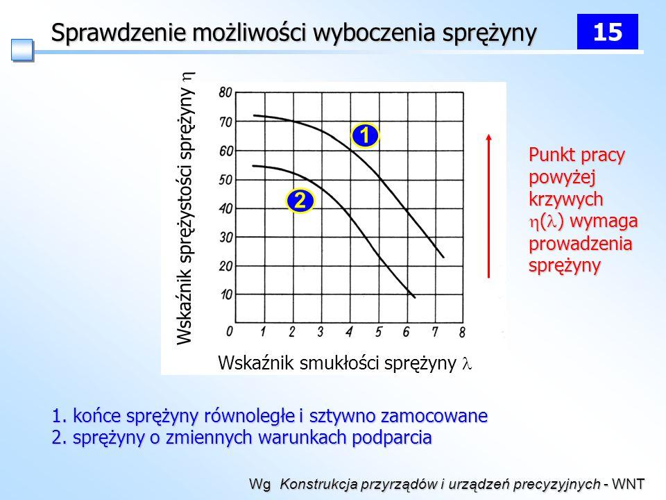 Wskaźnik smukłości sprężyny Wskaźnik sprężystości sprężyny 1 2 1. końce sprężyny równoległe i sztywno zamocowane 2. sprężyny o zmiennych warunkach pod