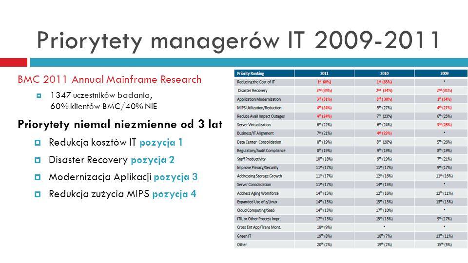 Priorytety managerów IT 2009-2011 BMC 2011 Annual Mainframe Research 1347 uczestników badania, 60% klientów BMC/40% NIE Priorytety niemal niezmienne o