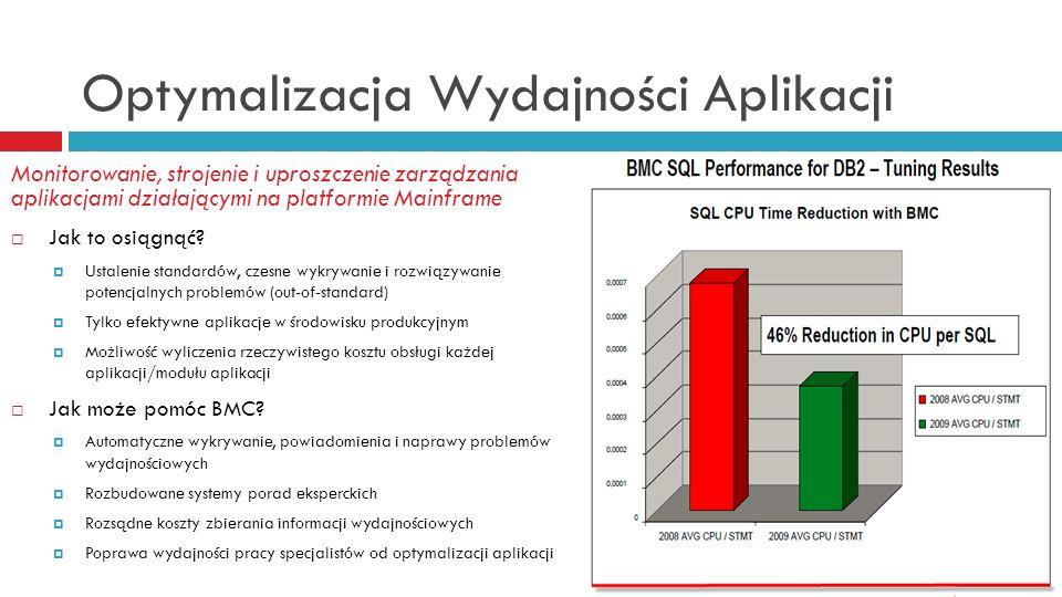 Optymalizacja Wydajności Aplikacji Monitorowanie, strojenie i uproszczenie zarządzania aplikacjami działającymi na platformie Mainframe Jak to osiągną