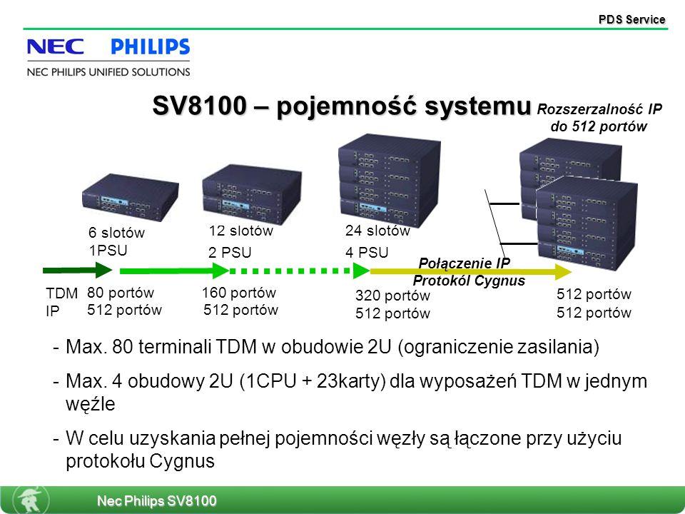 PDS Service 80 portów 160 portów 320 portów 512 portów Rozszerzalność IP do 512 portów Połączenie IP - -Max. 80 terminali TDM w obudowie 2U (ogranicze