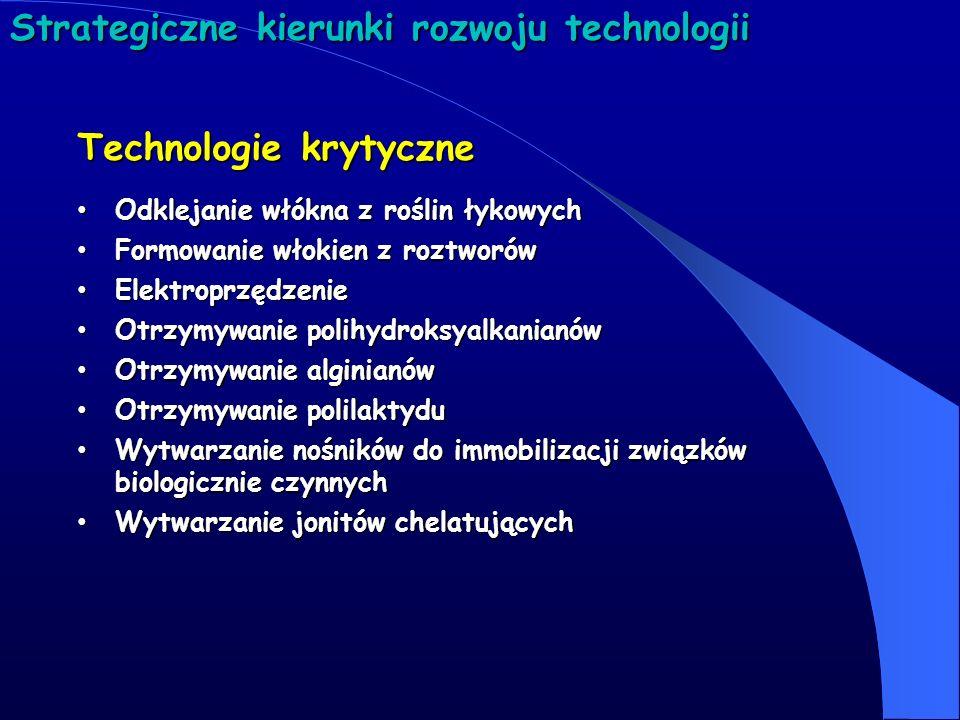Strategiczne kierunki rozwoju technologii Technologie krytyczne Odklejanie włókna z roślin łykowych Odklejanie włókna z roślin łykowych Formowanie wło