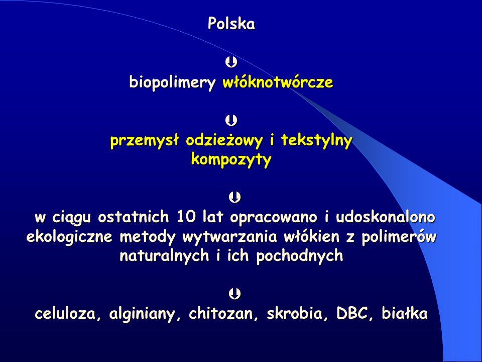 Silne strony w odniesieniu do sfery badawczo- rozwojowej, gospodarki oraz otoczenia biznesowego Badania naukowe w Polsce są na bardzo dobrym poziomie Różnorodność włókien otrzymywanych metodami opracowanymi w polskich instytutach – faza wzmacniająca biokompozytów W ciągu ostatnich 10 lat opracowano i udoskonalono ekologiczne metody wytwarzania włókien z polimerów naturalnych i ich pochodnych Przemysł włókien sztucznych jest dobrze rozwinięty – możliwość produkcji włókien bazujących np.