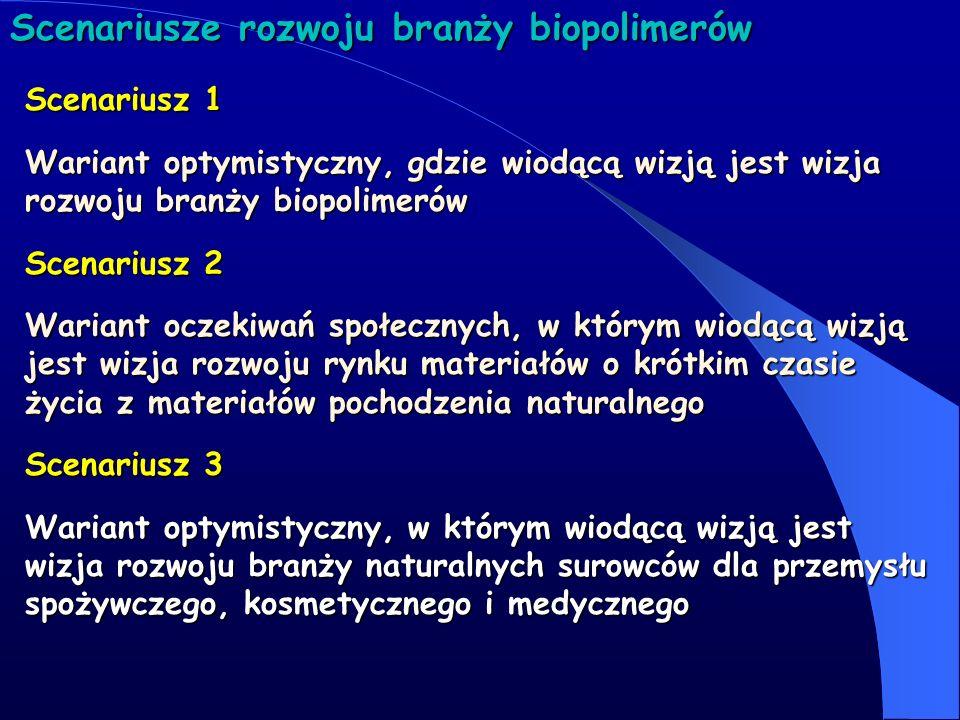Scenariusze rozwoju branży biopolimerów Scenariusz 4 Wariant optymistyczny, w którym wiodącą wizją jest wizja rozwoju naturalnych materiałów funkcjonalnych Scenariusz 5 Wariant optymistyczny, gdzie wiodącą wizją jest rozwój biotechnologicznych metod otrzymywania biowłókien
