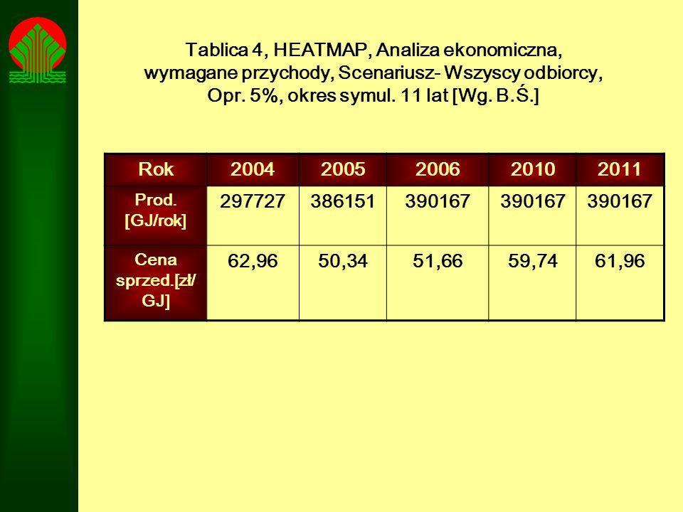 Tablica 4, HEATMAP, Analiza ekonomiczna, wymagane przychody, Scenariusz- Wszyscy odbiorcy, Opr. 5%, okres symul. 11 lat [Wg. B.Ś.] Rok2004200520062010