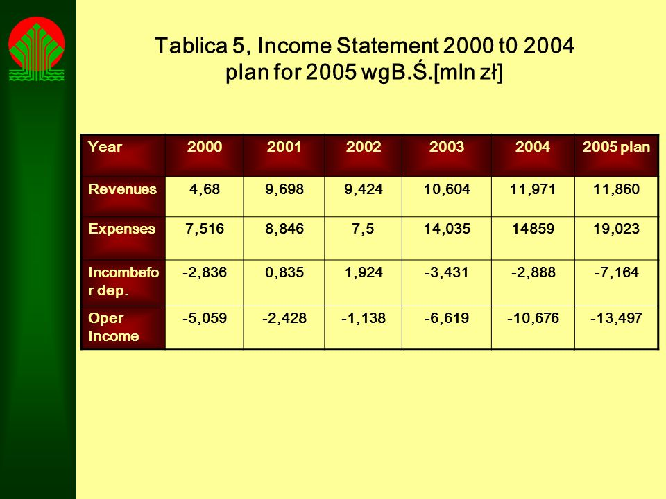 Tablica 5, Income Statement 2000 t0 2004 plan for 2005 wgB.Ś.[mln zł] Year200020012002200320042005 plan Revenues4,689,6989,42410,60411,97111,860 Expen