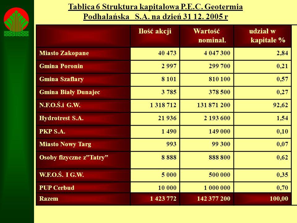 Tablica 6 Struktura kapitałowa P.E.C. Geotermia Podhalańska S.A. na dzień 31 12. 2005 r Ilość akcjiWartość nominal. udział w kapitale % Miasto Zakopan