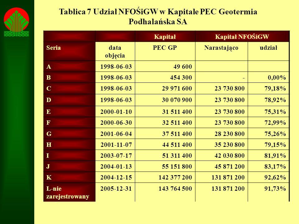 Tablica 7 Udział NFOŚiGW w Kapitale PEC Geotermia Podhalańska SA KapitałKapitał NFOŚiGW Seriadata objęcia PEC GPNarastającoudział A1998-06-03 49 600 B