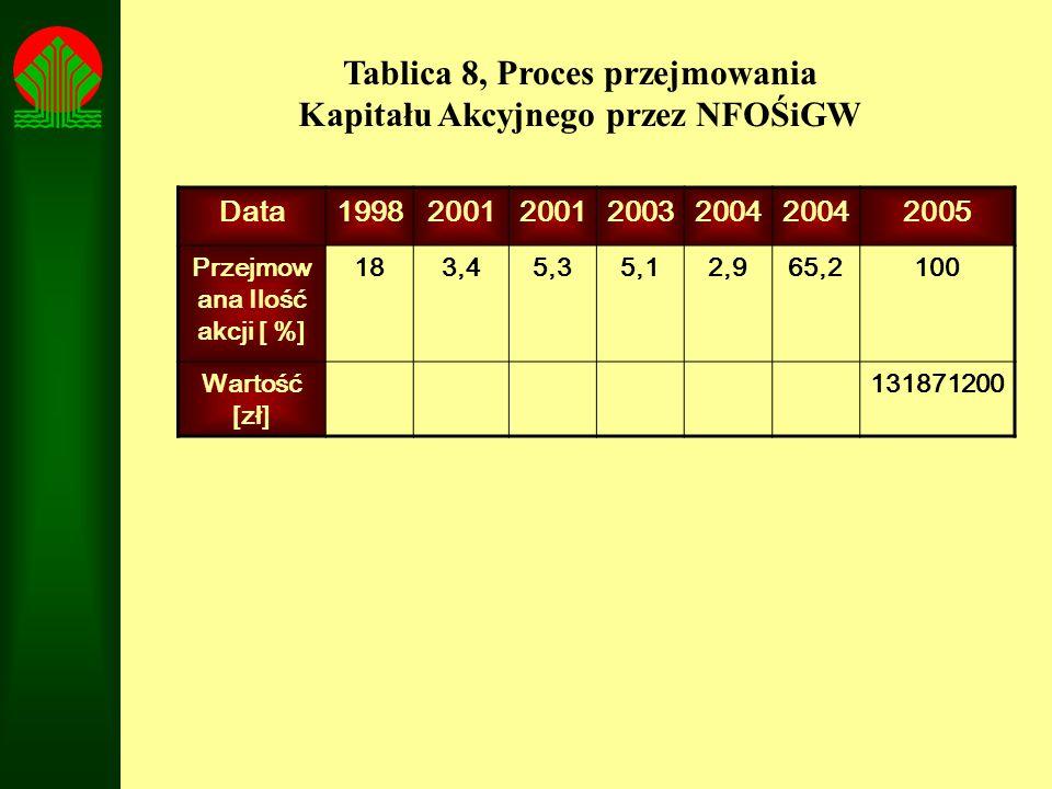 Tablica 8, Proces przejmowania Kapitału Akcyjnego przez NFOŚiGW Data19982001 20032004 2005 Przejmow ana Ilość akcji [ %] 183,45,35,12,965,2100 Wartość