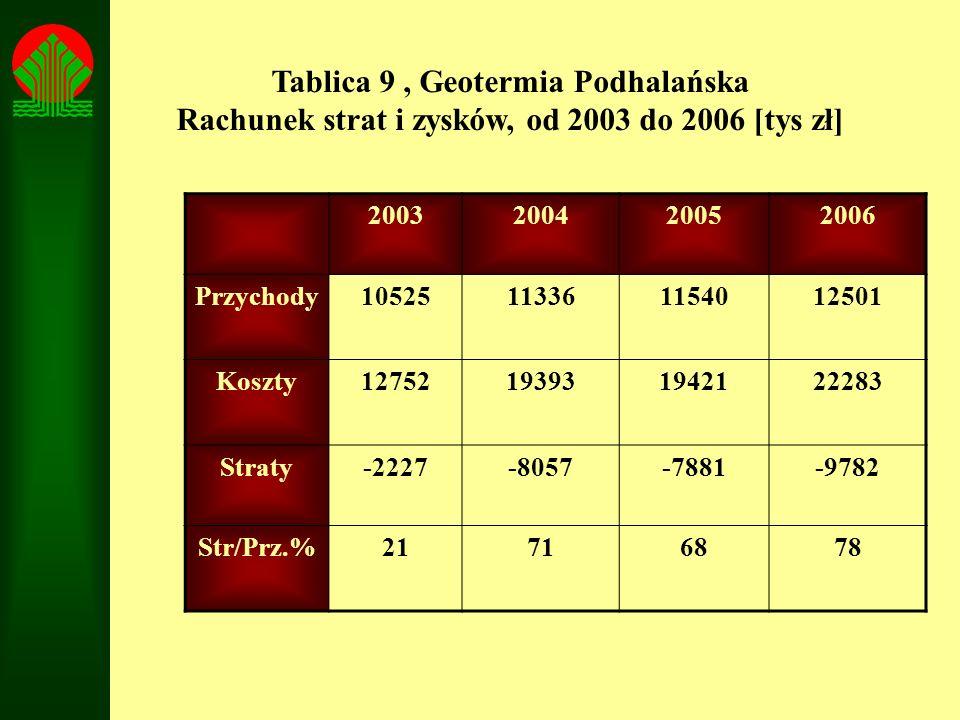 2003200420052006 Przychody10525113361154012501 Koszty12752193931942122283 Straty-2227-8057-7881-9782 Str/Prz.%21716878 Tablica 9, Geotermia Podhalańsk