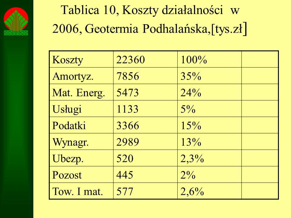 Tablica 10, Koszty działalności w 2006, Geotermia Podhalańska,[tys.zł ] Koszty22360100% Amortyz.785635% Mat. Energ.547324% Usługi11335% Podatki336615%