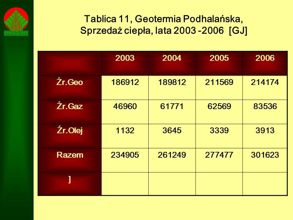 Tablica 11, Geotermia Podhalańska, Sprzedaż ciepła, lata 2003 -2006 [GJ] 2003200420052006 Źr.Geo186912189812211569214174 Źr.Gaz46960617716256983536 Źr
