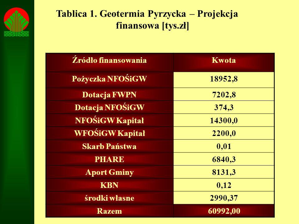 Tablica 1. Geotermia Pyrzycka – Projekcja finansowa [tys.zł] Źródło finansowaniaKwota Pożyczka NFOŚiGW18952,8 Dotacja FWPN7202,8 Dotacja NFOŚiGW374,3