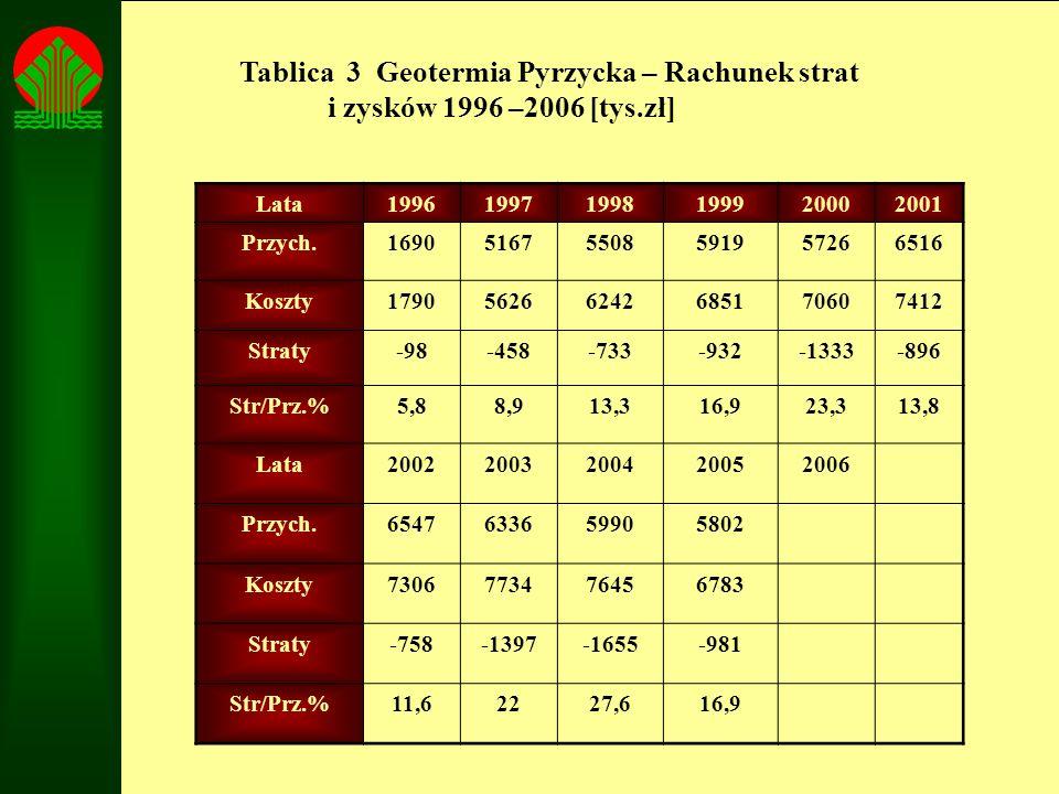 Tablica 3 Geotermia Pyrzycka – Rachunek strat i zysków 1996 –2006 [tys.zł] Lata199619971998199920002001 Przych.169051675508591957266516 Koszty17905626