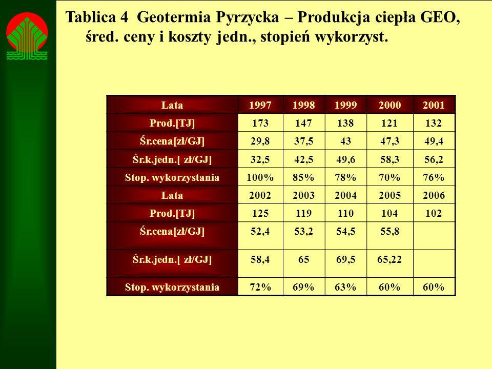 Tablica 4 Geotermia Pyrzycka – Produkcja ciepła GEO, śred. ceny i koszty jedn., stopień wykorzyst. Lata19971998199920002001 Prod.[TJ]173147138121132 Ś