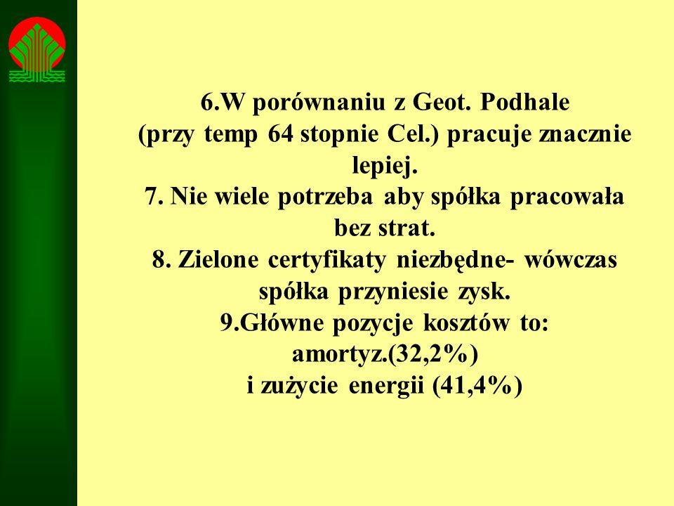 6.W porównaniu z Geot. Podhale (przy temp 64 stopnie Cel.) pracuje znacznie lepiej. 7. Nie wiele potrzeba aby spółka pracowała bez strat. 8. Zielone c
