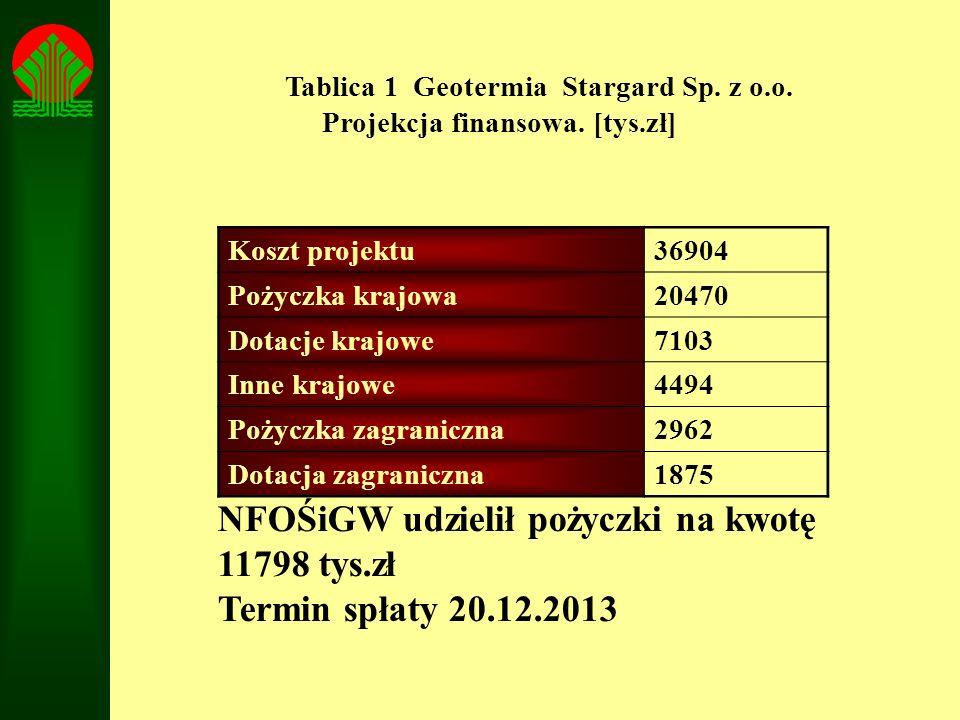 Tablica 1 Geotermia Stargard Sp. z o.o. Projekcja finansowa. [tys.zł] Koszt projektu36904 Pożyczka krajowa20470 Dotacje krajowe7103 Inne krajowe4494 P