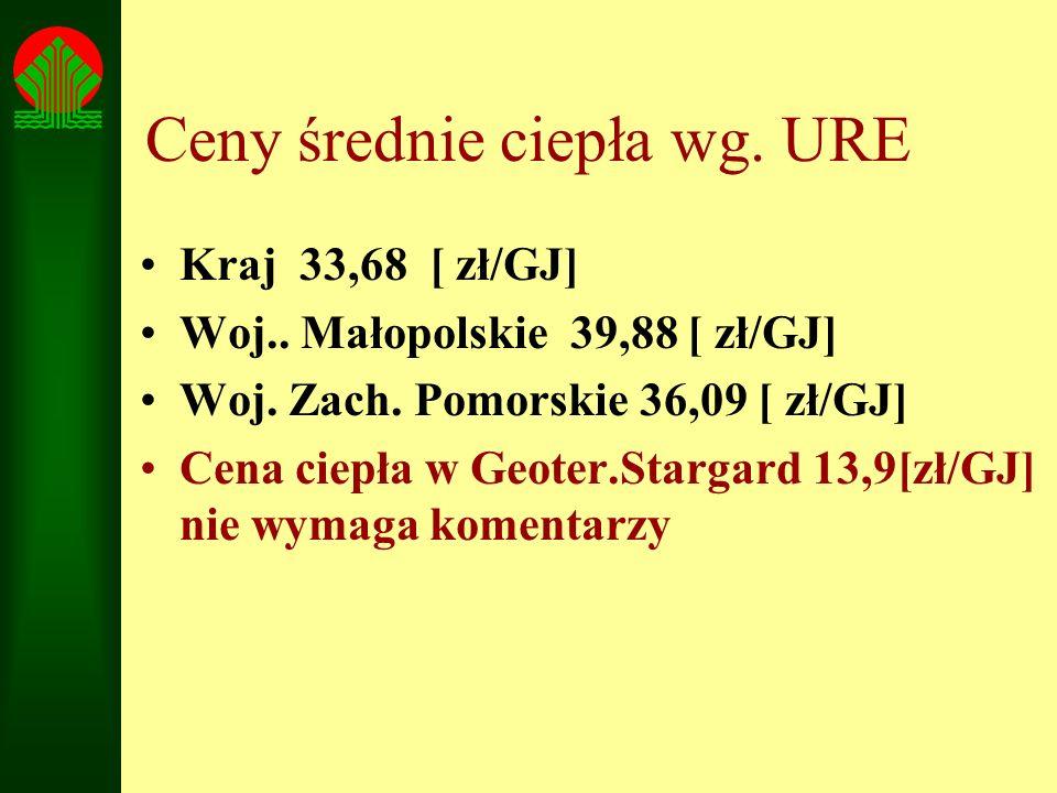 Ceny średnie ciepła wg. URE Kraj 33,68 [ zł/GJ] Woj.. Małopolskie 39,88 [ zł/GJ] Woj. Zach. Pomorskie 36,09 [ zł/GJ] Cena ciepła w Geoter.Stargard 13,