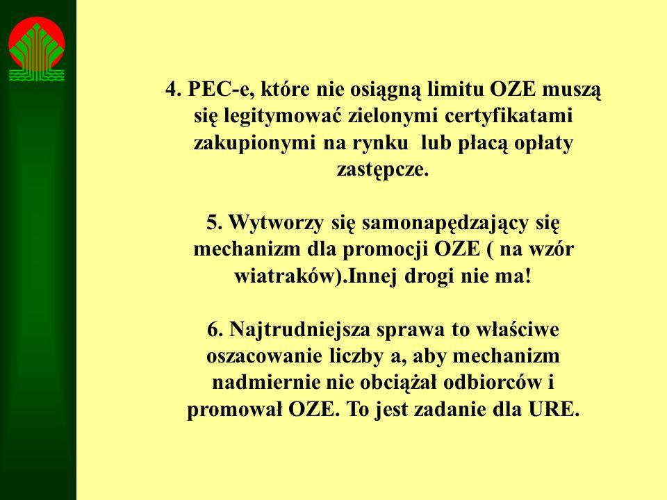4. PEC-e, które nie osiągną limitu OZE muszą się legitymować zielonymi certyfikatami zakupionymi na rynku lub płacą opłaty zastępcze. 5. Wytworzy się