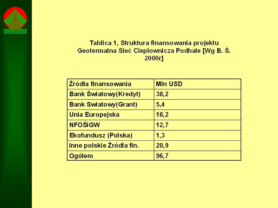 Tablica 1 Geotermia Stargard Sp.z o.o. Projekcja finansowa.