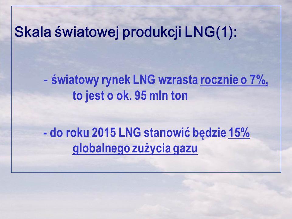 Skala światowej produkcji LNG(1): - światowy rynek LNG wzrasta rocznie o 7%, to jest o ok. 95 mln ton - do roku 2015 LNG stanowić będzie 15% globalneg