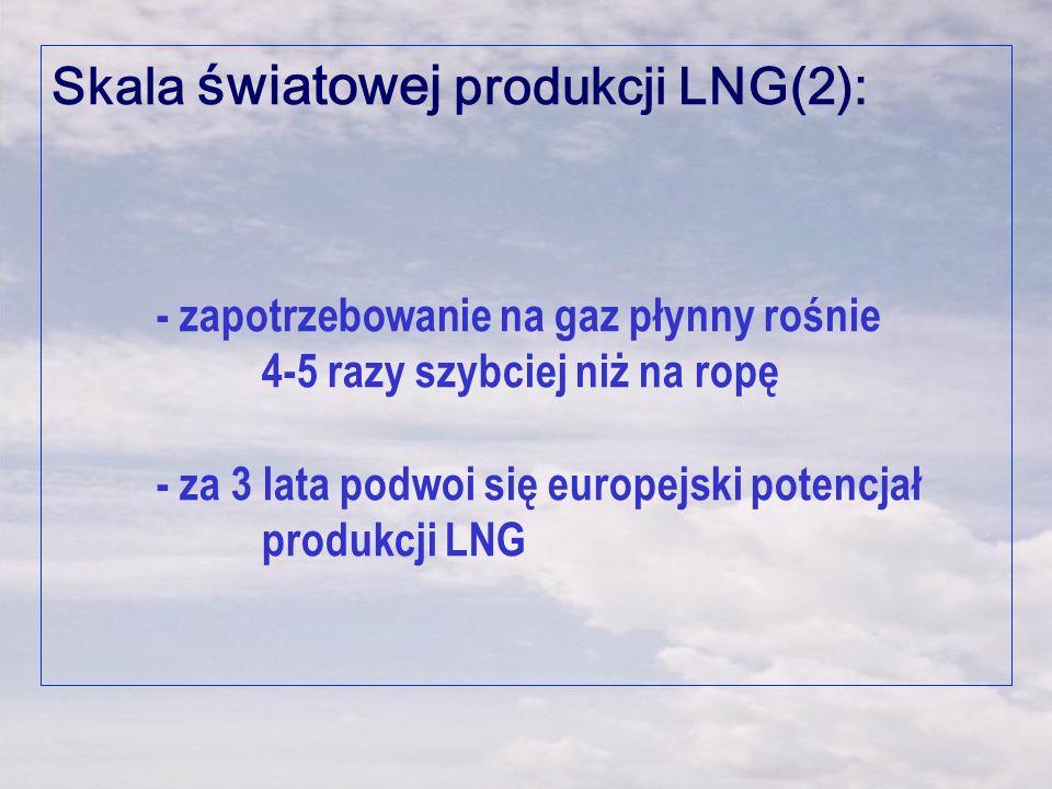 Skala światowej produkcji LNG(2): - zapotrzebowanie na gaz płynny rośnie 4-5 razy szybciej niż na ropę - za 3 lata podwoi się europejski potencjał pro